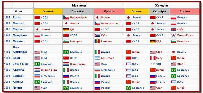 Таблица чемпионов Олимпийских игры по волейболу